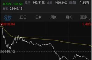 港股高开低走收跌0.52%,
