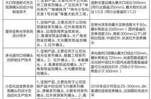 福光股份入围国家企业技