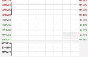 开盘:沪指涨0.15%创业板