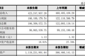矩子科技2019年盈利8687万元下滑12% 下游客户阶段性缩减在华采购规模