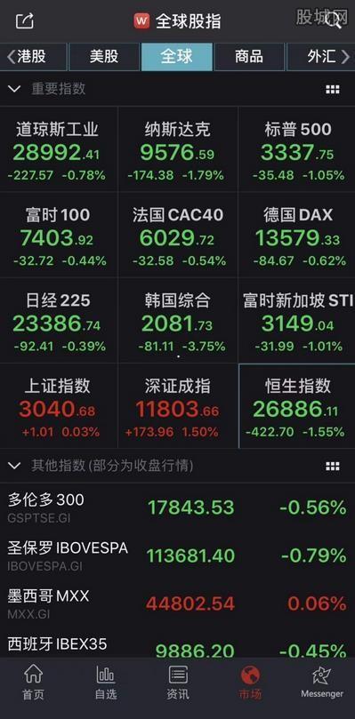 [600750股吧]全球股市普