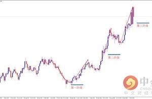 [股票601933]融商环球:1700买入黄金且不带止损的多头要注意了